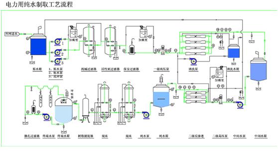 我国的电力工业主要的组成部分是燃煤火力发电,其中水在电力工业的用途很多,包括:锅炉补给水、冷却水和生活消防用水等等,其中对于锅里方面的用水非常严格,需要使用到离子交换器、反渗透设备、软化水设备、除盐水设备等技术。电厂锅炉软化水设备是由全自动软水控制器(美国FLECK富莱克、AUTOTROL阿图祖控制器)、树脂罐(一般为玻璃钢树脂罐和不锈钢树脂罐)、强酸型钠离子阳树脂、盐箱以及软水器配件组成。通过流量和时间控制方式发出指令给多路通伺服阀或电磁阀,来完成软化水设备的供水及再生,是工业锅炉、冷却循环水、炼钢